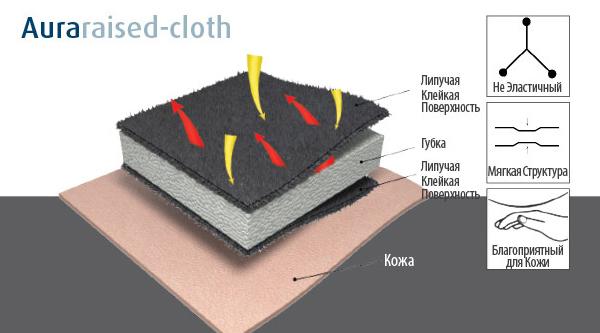 Aura-raised-cloth