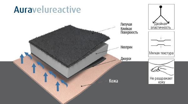 Aura-velure-active